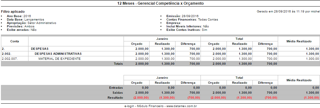 relatórios de orçamento \u2013 ajuda